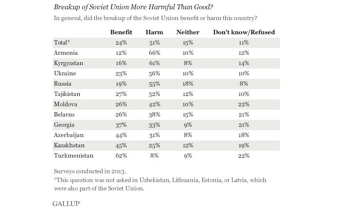 gallup-poll Break up Soviet Union Harmful than Good.png