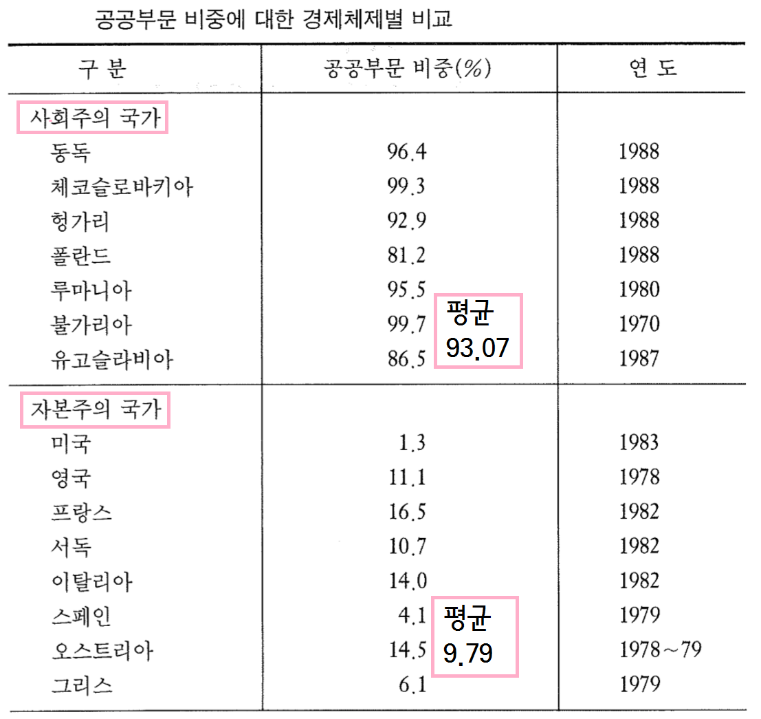 공공부문 비중 체제별 비교.png