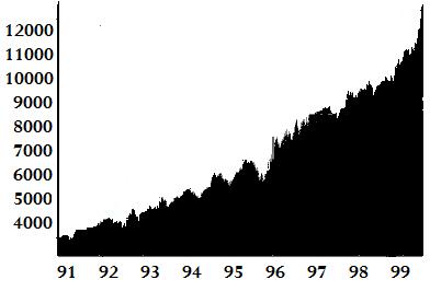 1990년대 미국 다우지수추이.png